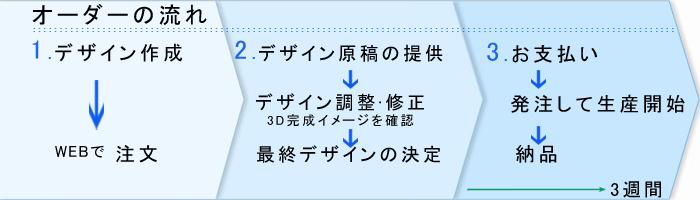 オーダーサイクルジャージ注文のフローチャート
